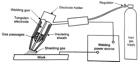 Stick Weld Diagram by Gas Tungsten Arc Welding Process And Its Working Principle