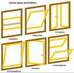 Fenêtre à L Anglaise : technique des portes et fen tres wikimonde ~ Premium-room.com Idées de Décoration