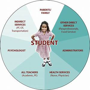 Defining Ape Best Practice For Connectciut Schools