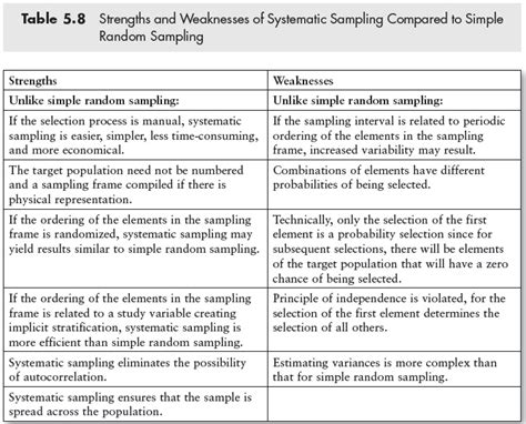 Strengths And Weaknesses Exles In Nursing by 17 Best Ideas About Systematic Sling On Aba Therapy Activities Pecs