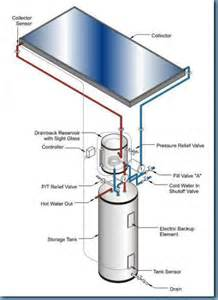 Electric Basement Heater by Water Heaters Tennessee Home Craft