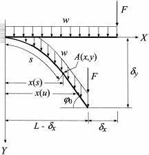 fig 5 scheme of the cantilever beam under the action of With cantilever beam moment bending cantilever beam moment diagram