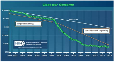 illumina sequencing cost gene sequencing market analysis and development global