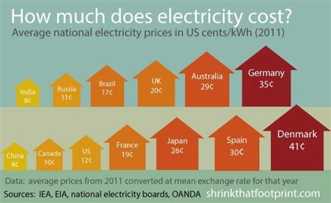 current c energy efficiency consulting firmhow much does