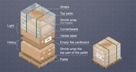pallet shipping    pack palletize prepare