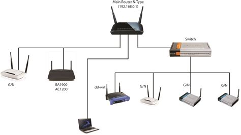 Router Wiring Diagram by Router Setup Diagram Wiring And Wireless Wellread Me