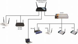 Multiple Routers  U0026 Access Point Setup