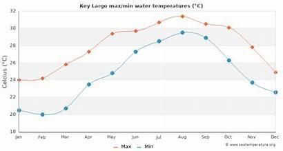 Key Largo Biscayne Water Temperatures Sea Temperature