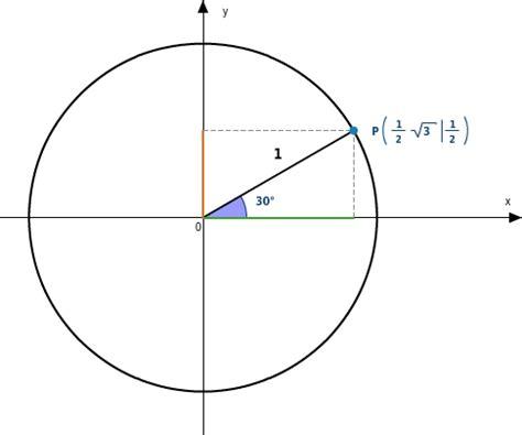 trigonometrie  einheitskreis bettermarks