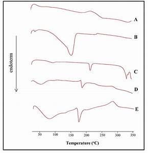 Dsc Thermogram   A  Sodium Alginate   B  Calcium Chloride