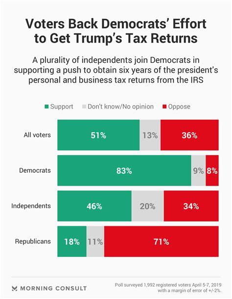 voters support democrats quest  trumps tax returns