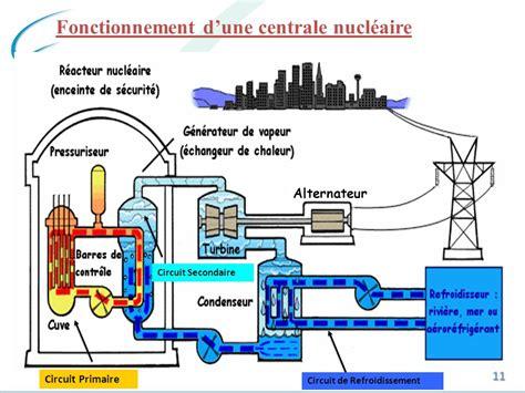 les centrales nucl 233 aires ppt t 233 l 233 charger