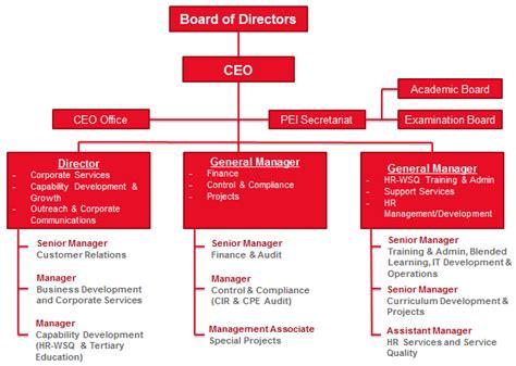 organisational chart hcs group singapores centre  human capital development