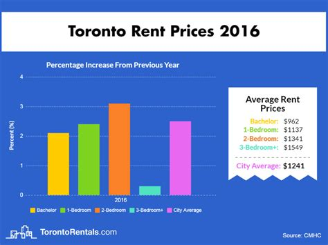 Rental Prices by Average Rent In Toronto Since 2000