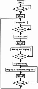 Design And Simulation Of Plc Control Timer