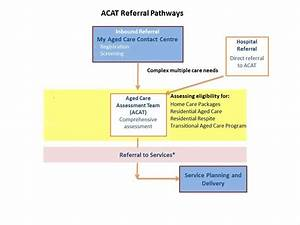 Assessment Pathways In Aged Care - Ras And Acap
