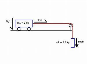 Gewichtskraft Berechnen : zugkraft berechnen ~ Themetempest.com Abrechnung