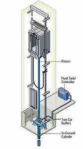Hydraulic Elevator Illustration