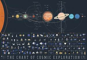 The History Of Space Exploration On A Single Space Map   Space