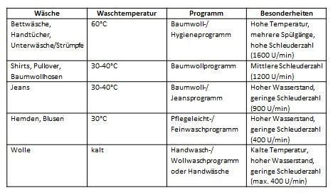 Wäsche Richtig Trennen by W 228 Sche Richtig Waschen 220 Bersicht Aktiv Mit Kindern
