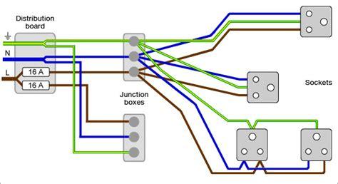 Museum Plugs Sockets Ring Radial Circuits