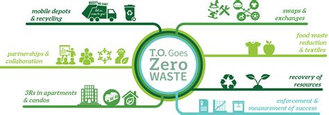 Waste Management City Of Toronto Endorses Term Waste Strategy