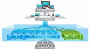Ecommerce Platform For Enterprise  Retail  U0026 Digital Commerce