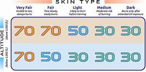 Understanding Your Sunscreen 39 S Spf