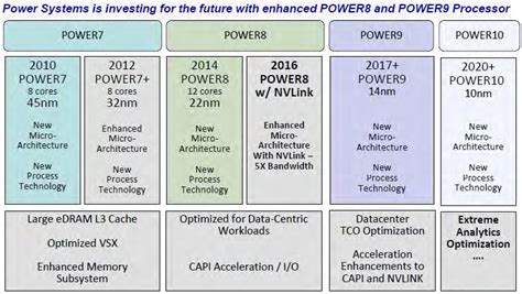 IBM Roadmap Extends Power Chips To 2020 And Beyond