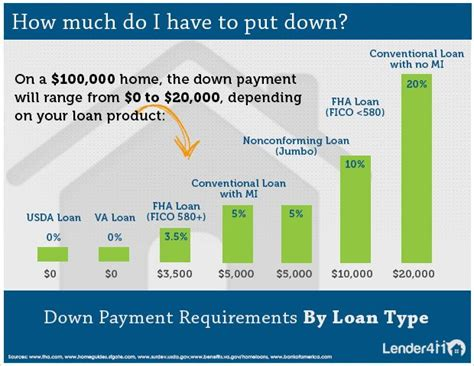 18 Best Images About Mortgage Infographics On Pinterest