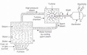 Explain The Principle Of Working Of A Thermal Power Plant