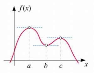 Maximum Und Minimum Berechnen : beispiele f r lokale und globale extrema ~ Themetempest.com Abrechnung