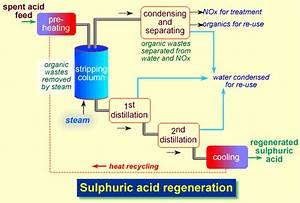 Sulphuric Acid  Recycling