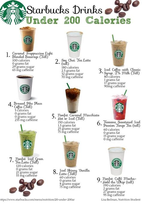 *all the values are important nutritional characteristics for liqueur. Keep your liquid calories under control with these drinks from Starbucks! in 2019 | Starbucks ...