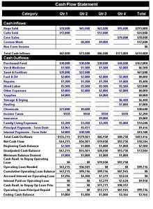 cash flow statement indirect method excel template jyler With farm cash flow template