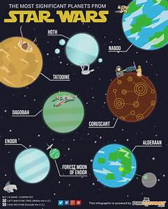 Infographic: Th... Star System Quotes