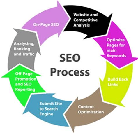 Web Page Optimization by On Page Page Seo Val Web Developers