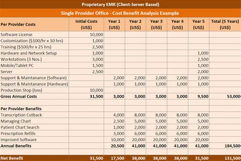 cost benefit analysis excel template sales report