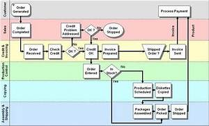 Operation Process Chart Example