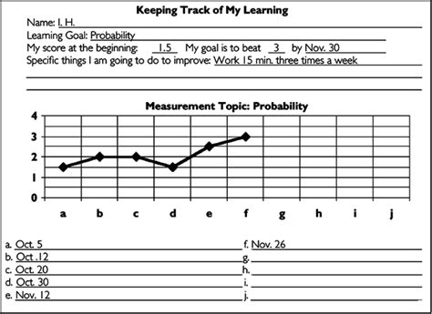 tracking student progress template what will i do to establish and communicate learning goals track student progress and