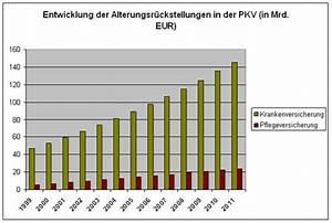 Pkv Berechnen : beitragsstabilisierung kostensteuerung dkv ~ Themetempest.com Abrechnung