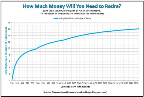 observations how much money will you need to retire