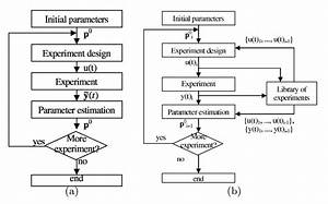 Optimization And Optimal Experiment Design