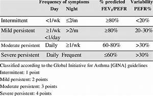 Asthma Classification Chart Classification Of Asthma Severity Download Table