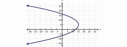 Algebra Functions Graph Function Graphs Domain Relations