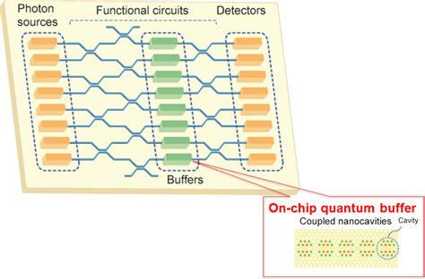 Chip Quantum Buffer Realized