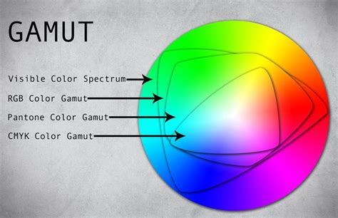 understanding color gamut color knowledge color color
