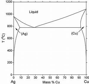 Ag-cu Phase Diagram - Jewelry Discussion