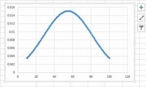 How To Make A Bell Curve In Ms Excel 2007