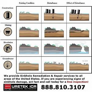 Sinkhole Repair Methods - Causes of Sinkhole Remediation ...